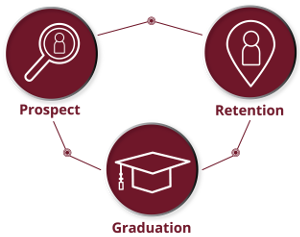 Prospect, Retention, Graduation
